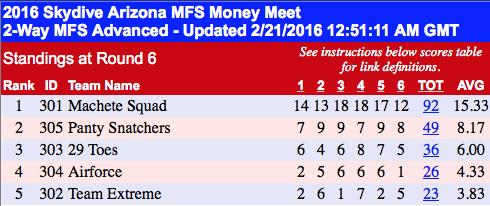 MFS $ Meet Scores.png